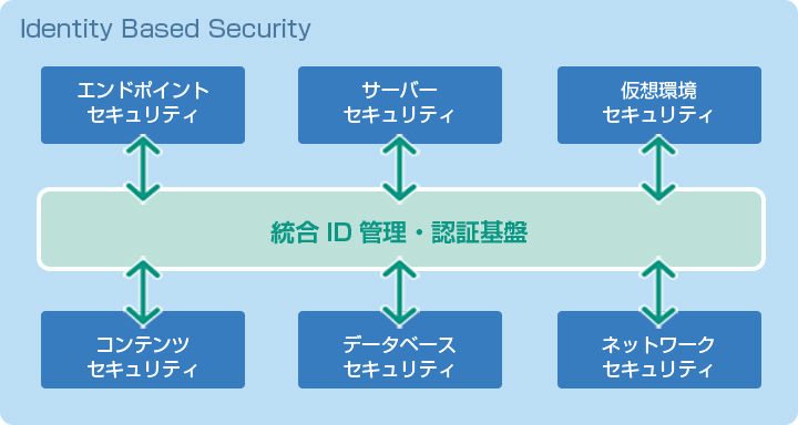 Identity Based Security